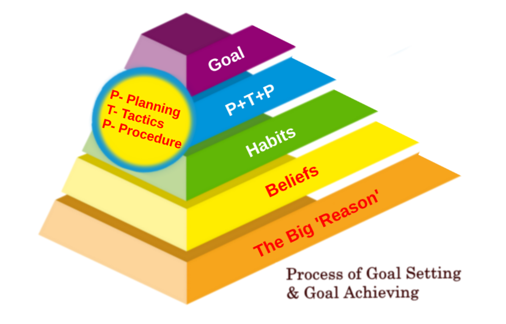 Life-changing Goal-setting and goal-achieving process
