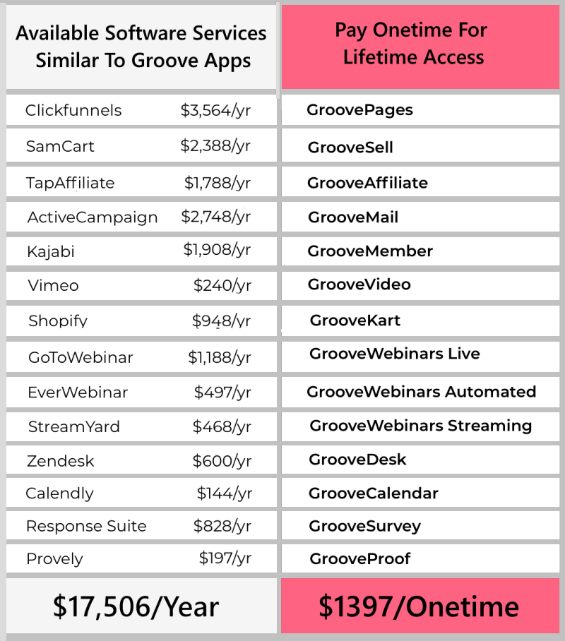 Groovefunnels Price Plans