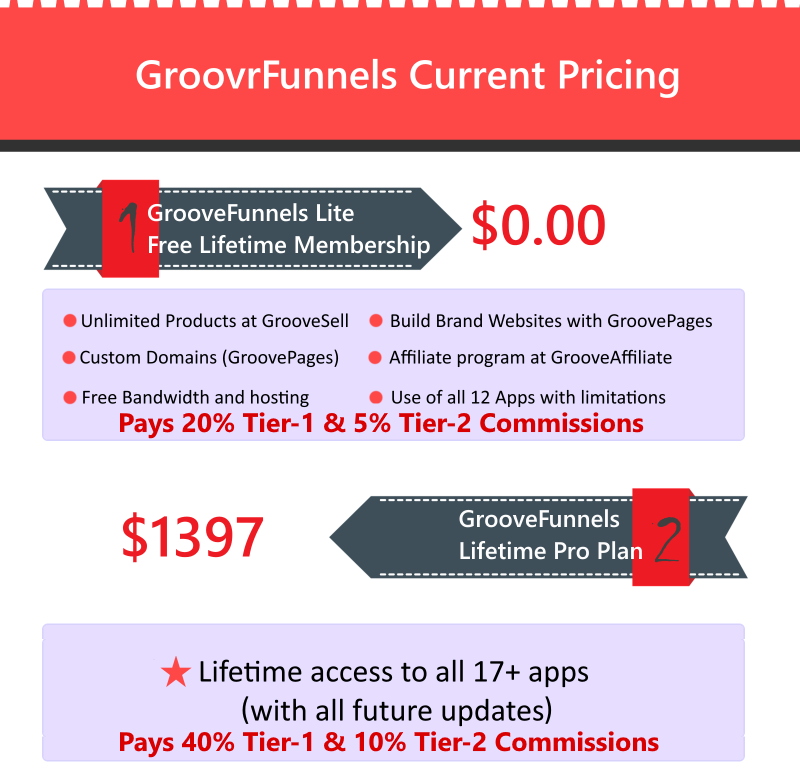 Groovefunnels Price Plan Review