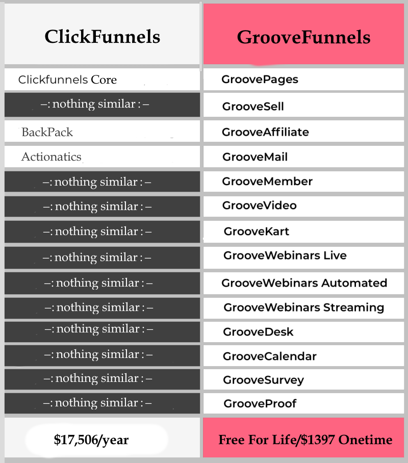 clickfunnels Vs the alternative- the Groovepages