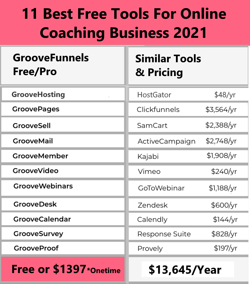 Pricing- 11 Best Free Tools For Online Coaching Business 2021