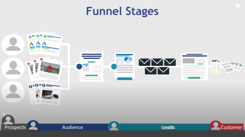 funnel stages- The customer journey through the sales funnel